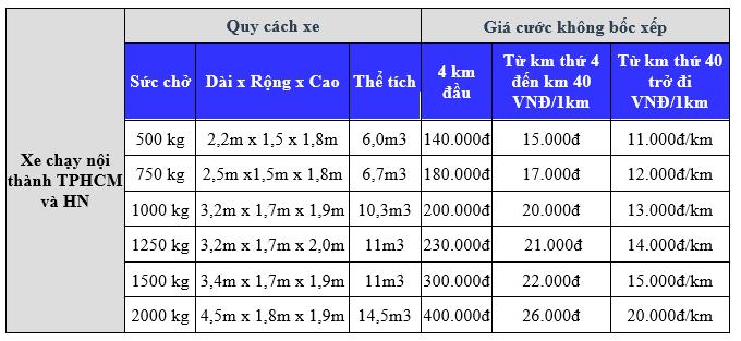 Bảng giá cho thuê xe tải